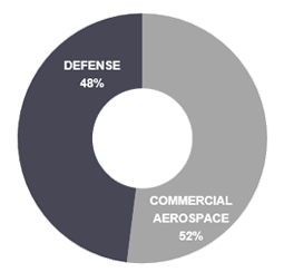 Commercial and Defense Industries